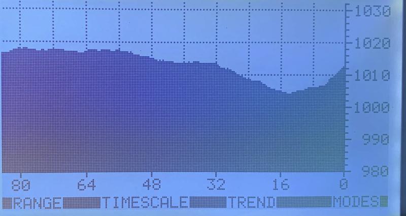 MeteoMan Pressure Trend Over Time